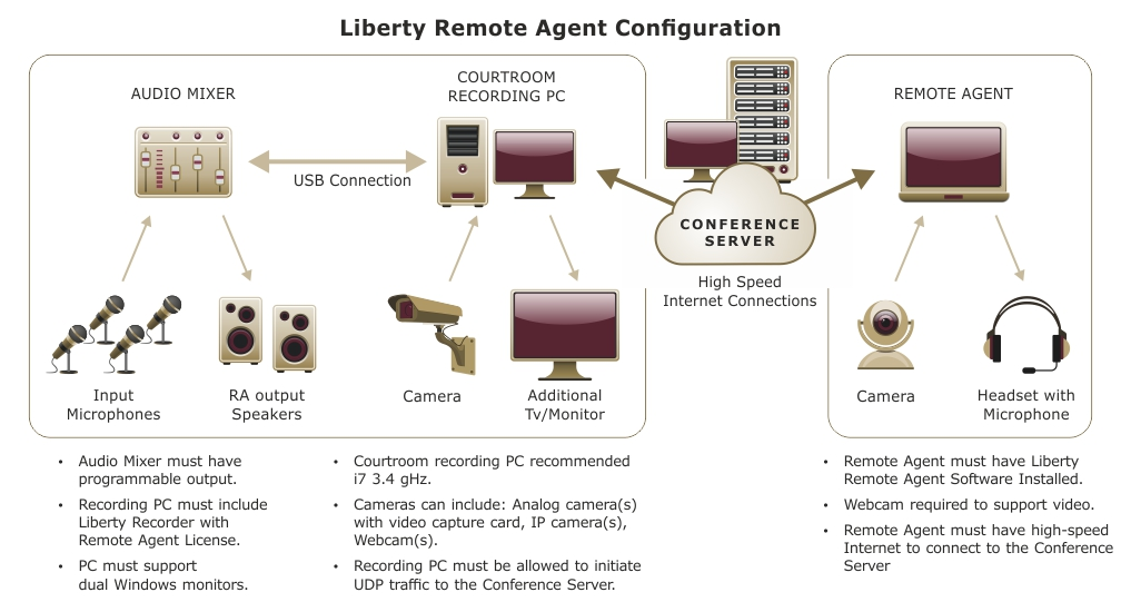 General setup of Remote Agent facility.